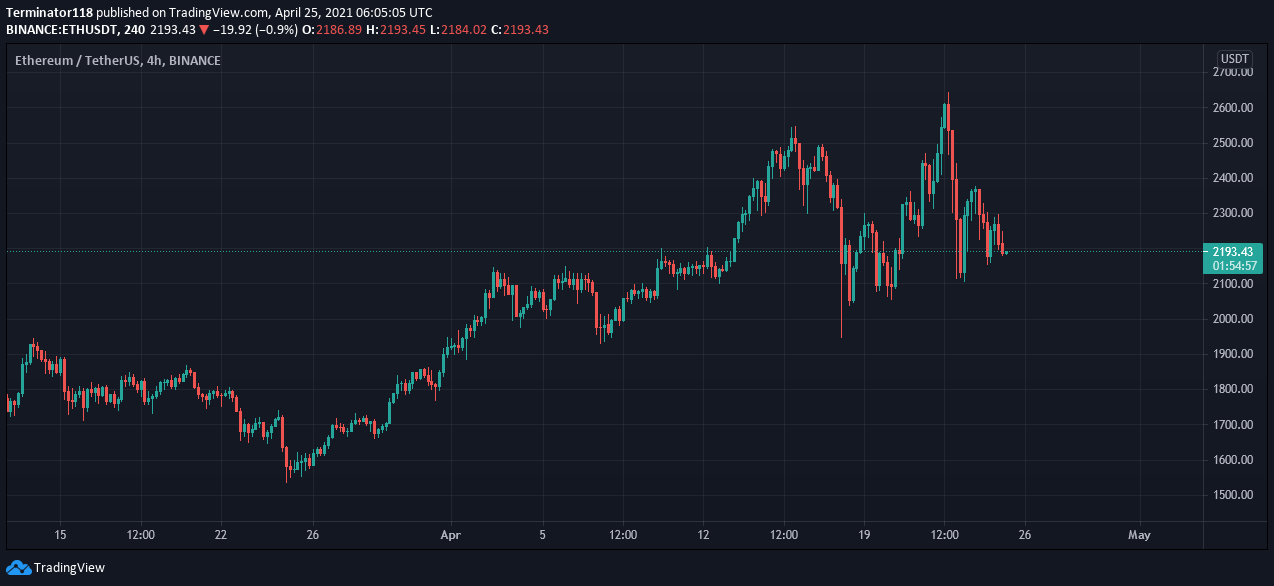 Ethereum price prediction: ETH rejected at $2,300, what's next for the crypto? 2