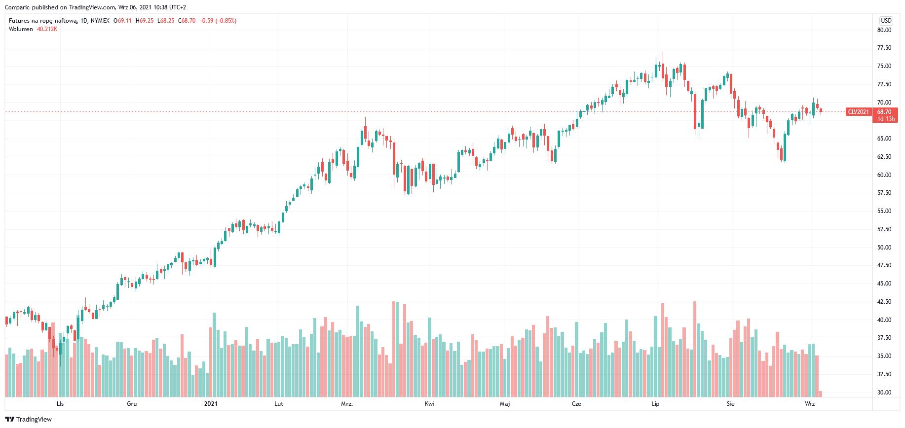 Cena ropy w dół w poniedziałek. Saudi Aramco zmuszony do sporych obniżek cen
