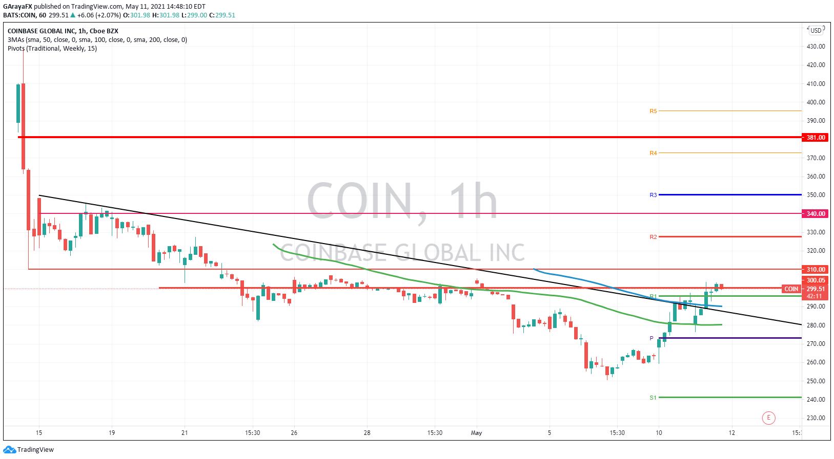 Gráfico Diario de Coinbase (COIN) - 11.05.21