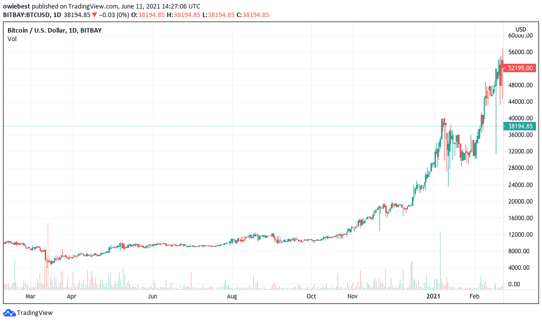 Is It Too Late To Buy Bitcoin?