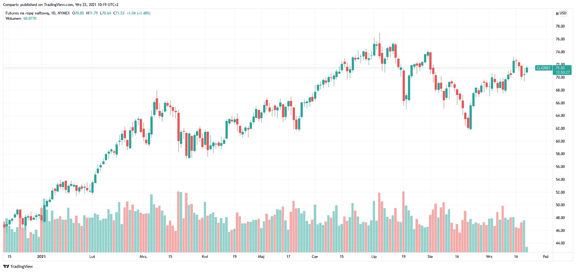 Cena ropy WTI w górę wskutek skurczenia się rezerw w USA. Dziś decyzja Fed