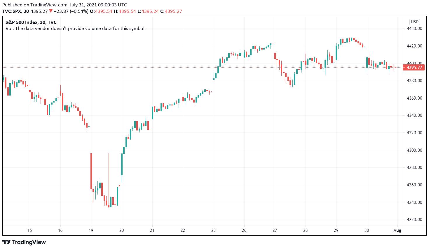 SPX tradingview