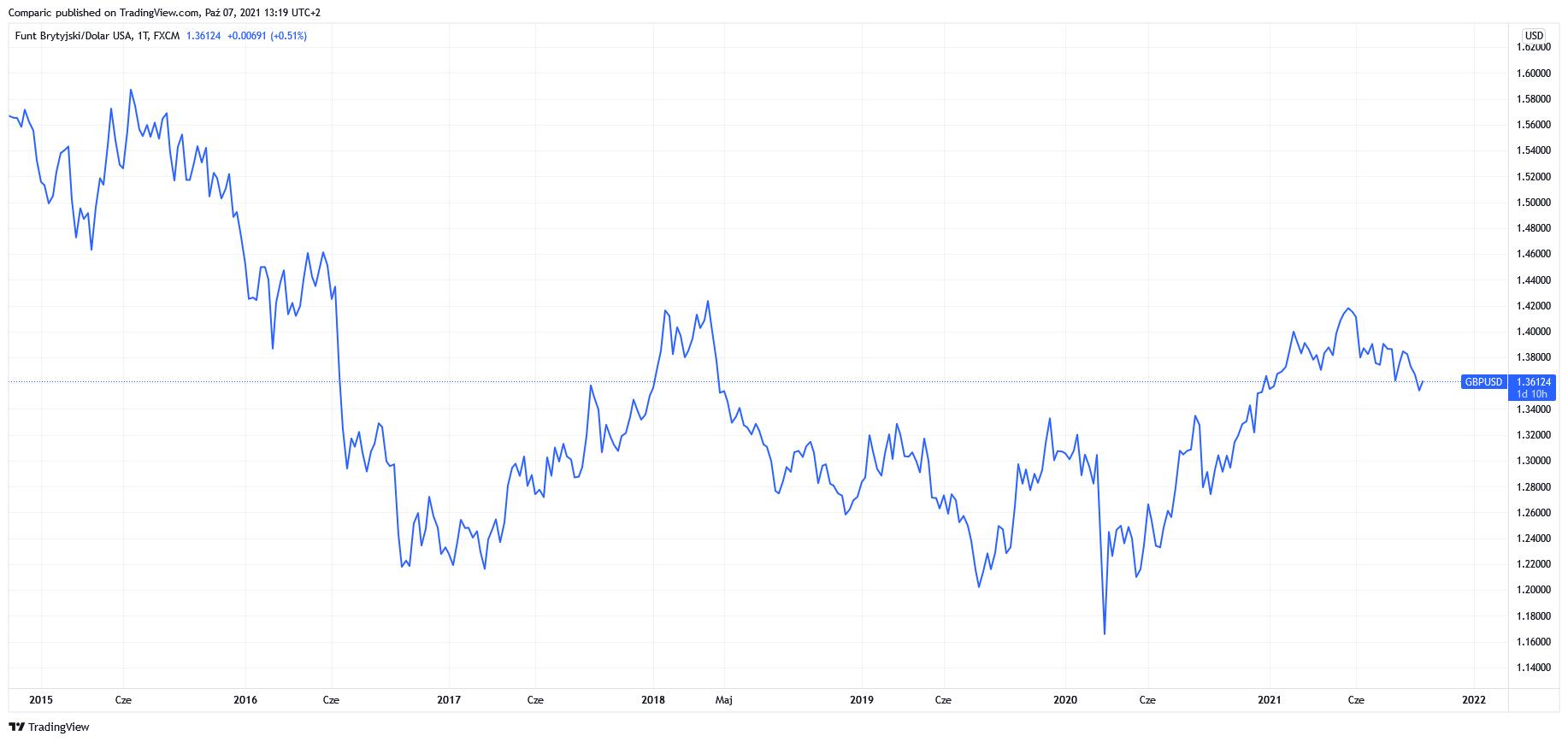 Kurs funta (GBP/USD): prognozy dużych banków inwestycyjnych