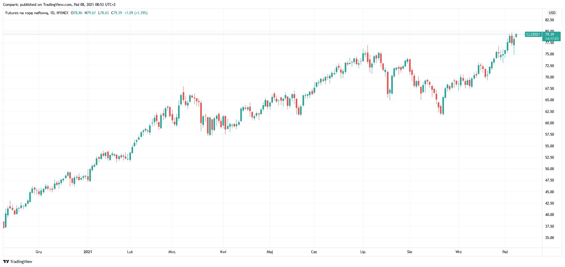 Cena ropy WTI ponownie blisko 80 dol./bbl. Gaz ziemny znów w górę