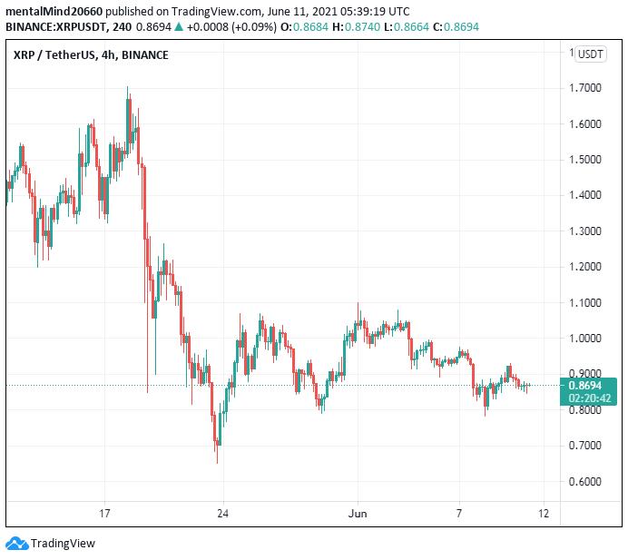 Ripple price analysis: Ripple price ready to challenge the $0.87 mark amid sharp bearish pressure 2
