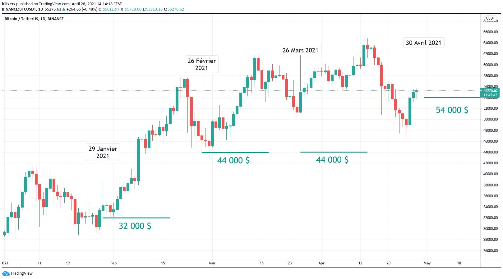Les niveaux de paris risqués des options négociées sur Bitcoin (BTC)