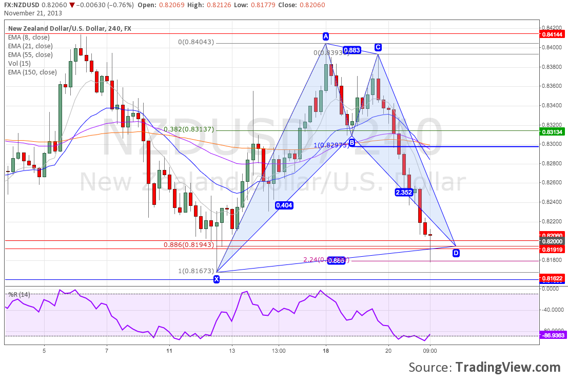 Bullish Bat Harmonic Pattern on NZDUSD H4 Chart