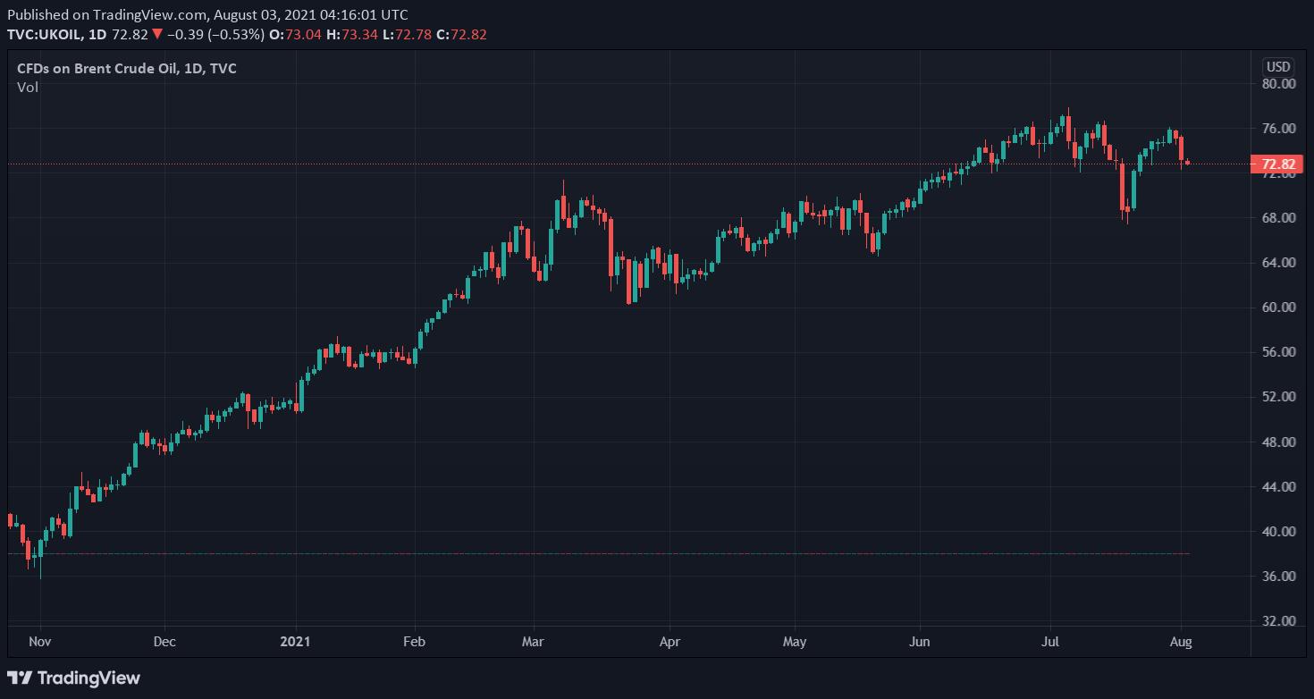 UKOIL Tradingview