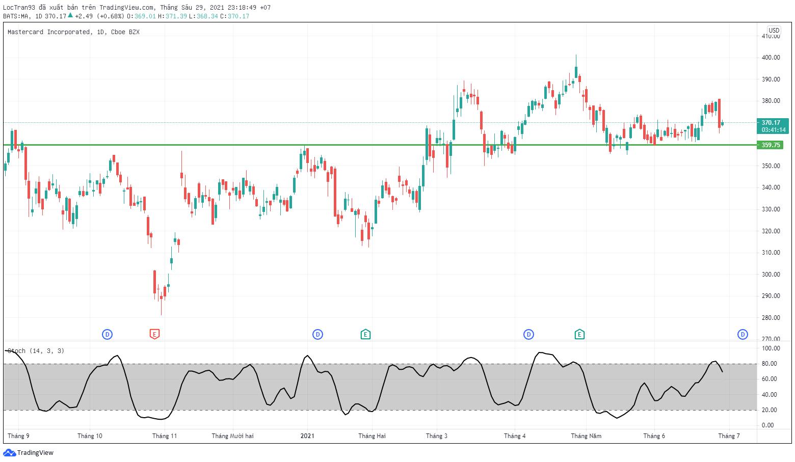 Cổ phiếu MA khung 1D xu hướng đi ngang