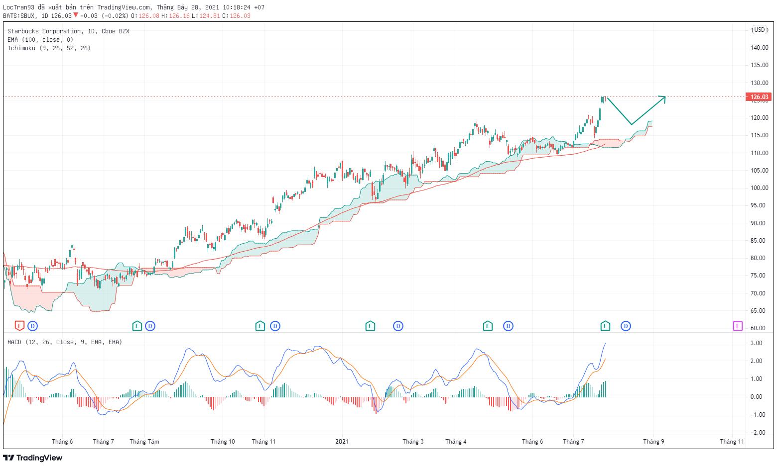 Cổ phiếu STARBUCK khung thời gian 1D