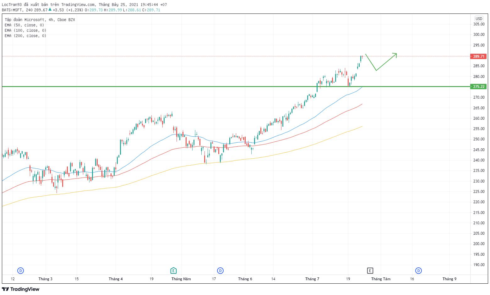 Cổ phiếu Microsoft khung thời gian H4