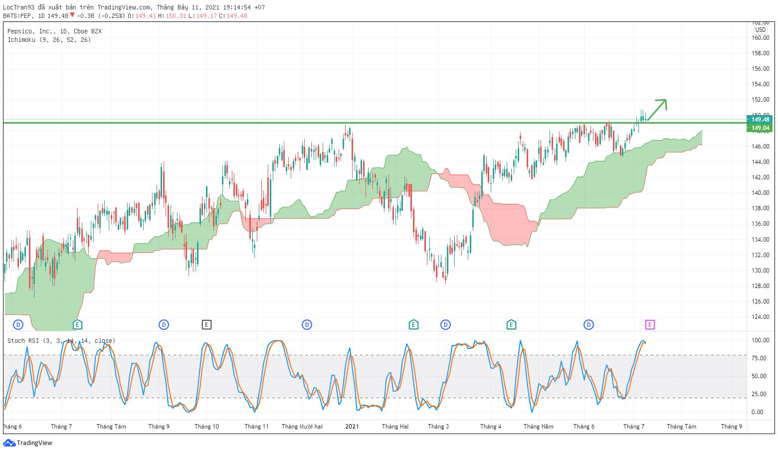 Cổ phiếu PEP đã vượt qua được đỉnh kháng cự mạnh trước đó, dự kiến giá sẽ tăng hơn nữa