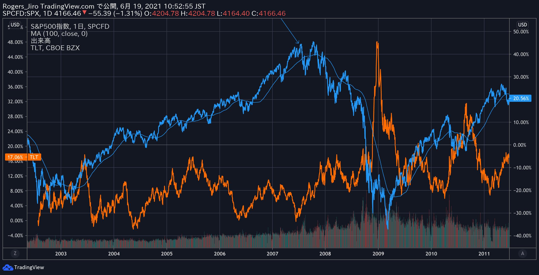 S&P500とTLTのグラフ