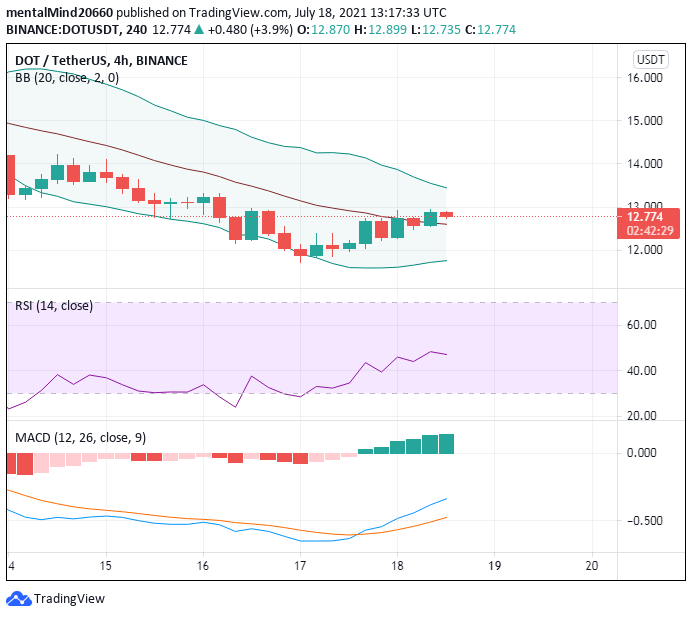 Polkadot price analysis: DOT price rejected at $13 ,continues moving sideways 1