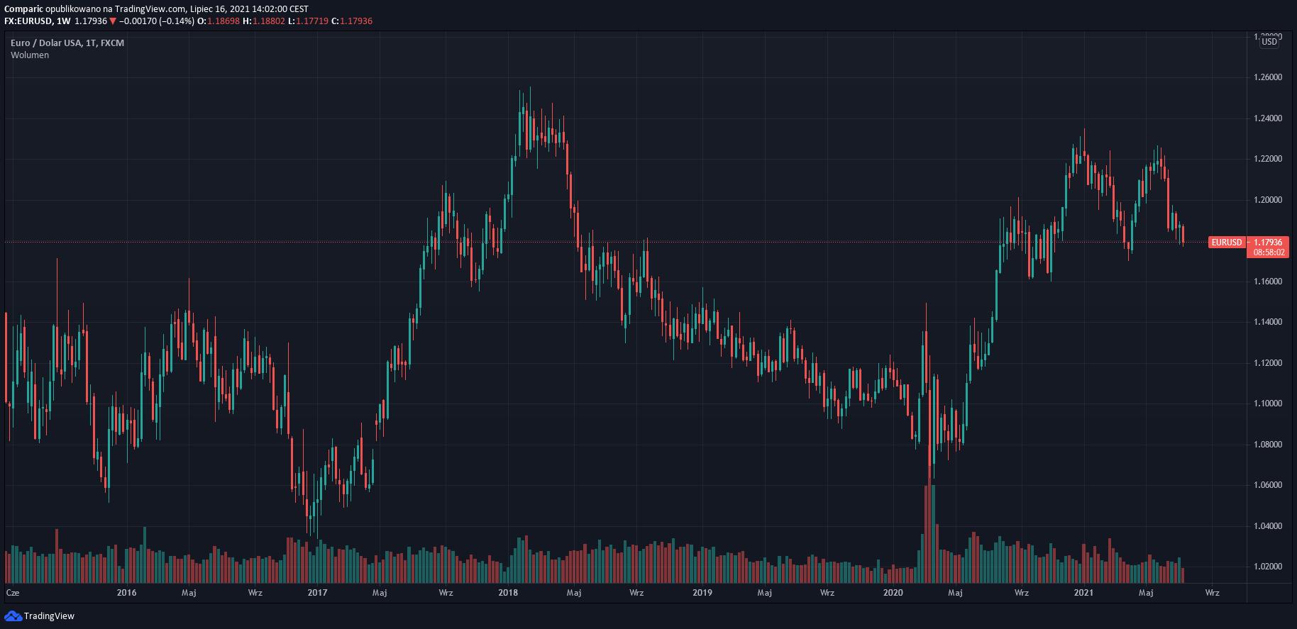 Kurs euro do dolara czeka spadek w 2022 r., twierdzą analitycy UBS