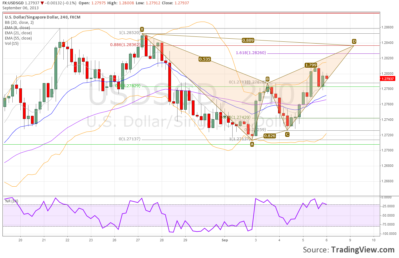 USDSGD 4-Hour Chart With a Potential Bearish Bat Pattern Forming