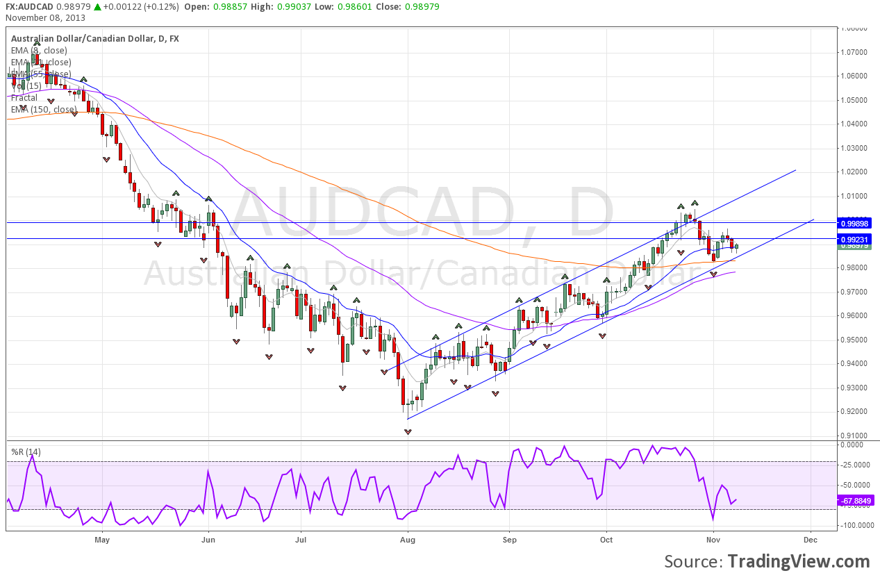 Uptrend Channel On AUDCAD Daily Chart