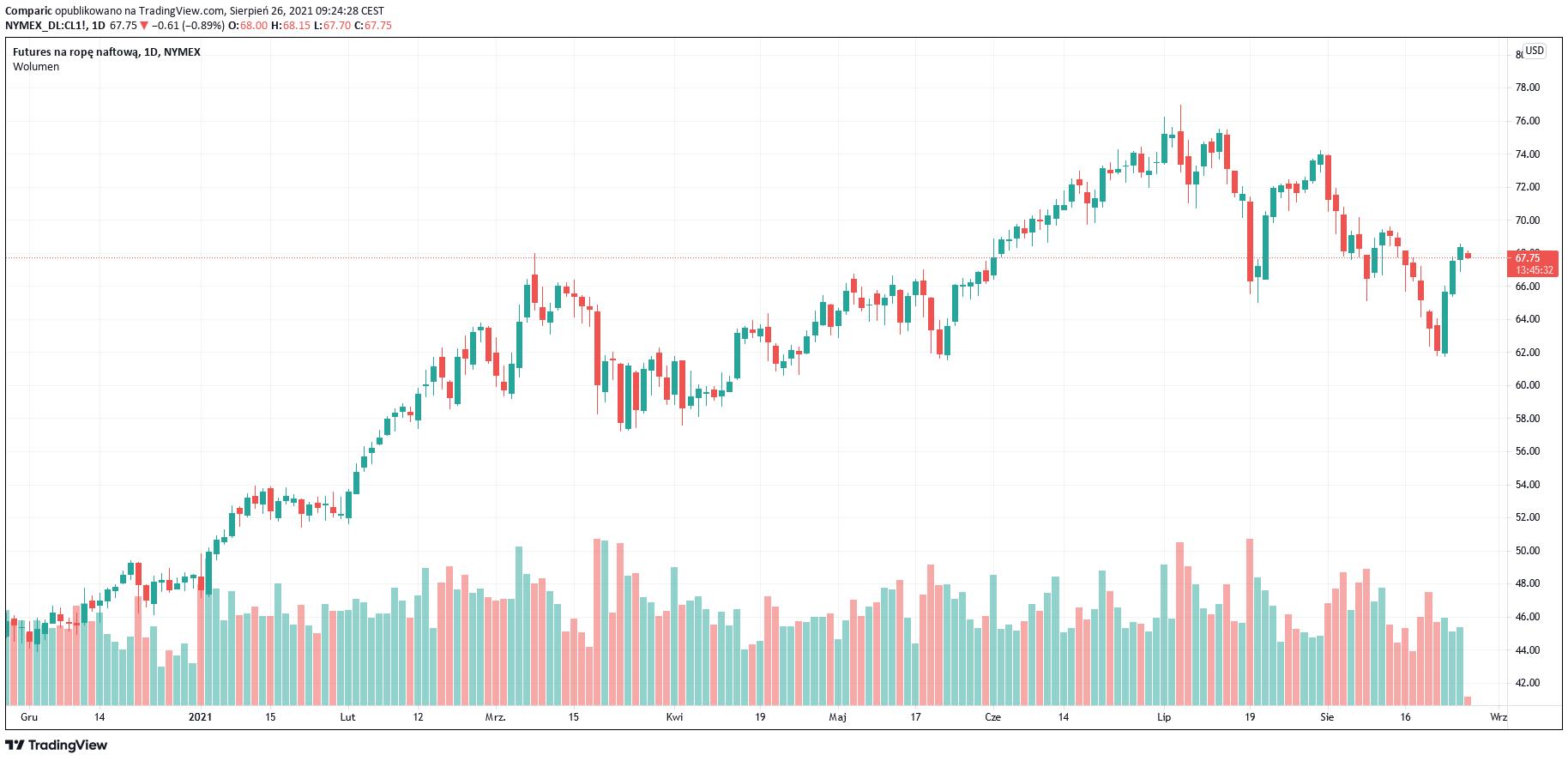 Cena ropy WTI w dół w czwartek, przerywa wzrostową passę
