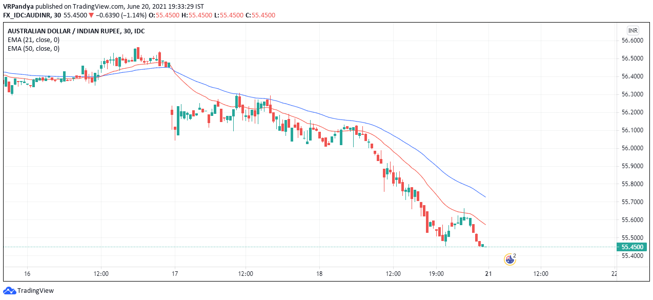 30 minutes chart of AUD to INR forecast