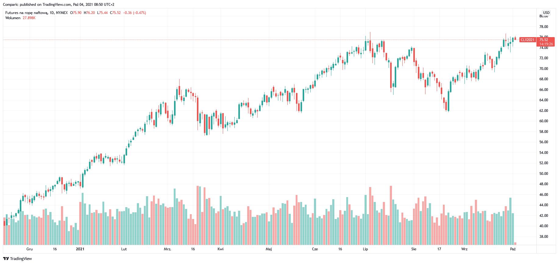 Cena ropy WTI nadal w silnym trendzie wzrostowym. Dziś decyzja OPEC+