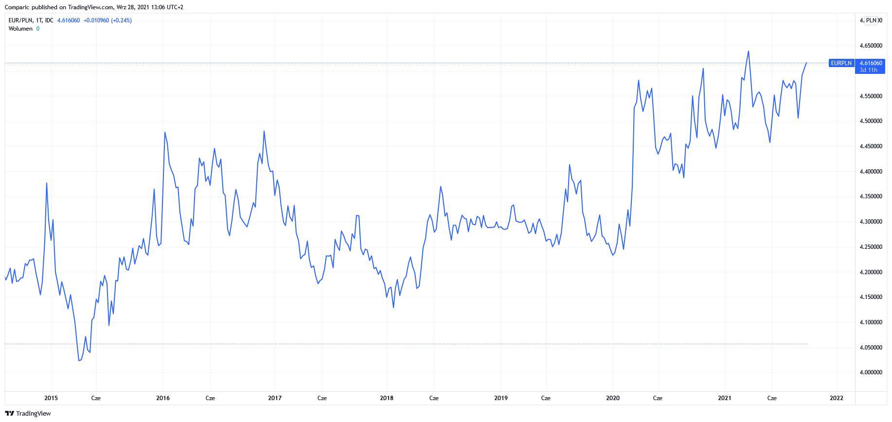 Kurs euro do złotego (EUR/PLN) nawet po 4,75 zł w 2022 roku zdaniem Commerzbank