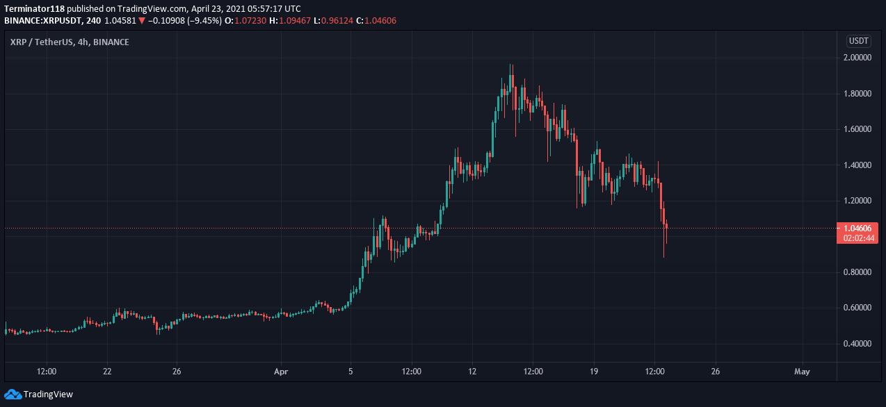Ripple price prediction: XRP to observe sideways movement around $1.00 support 2
