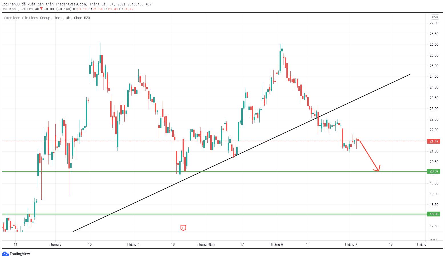 Cổ phiếu ALL đang trong một xu hướng giảm khi phá vỡ đường trendline tăng ở xu hướng trước đó.