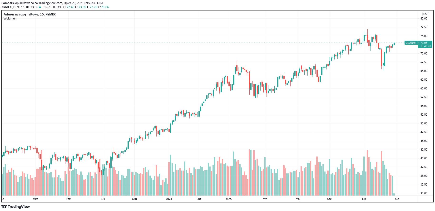 Cena ropy WTI przebiła 73 dol. bbl., rezerwy w USA na poziomach sprzed pandemii
