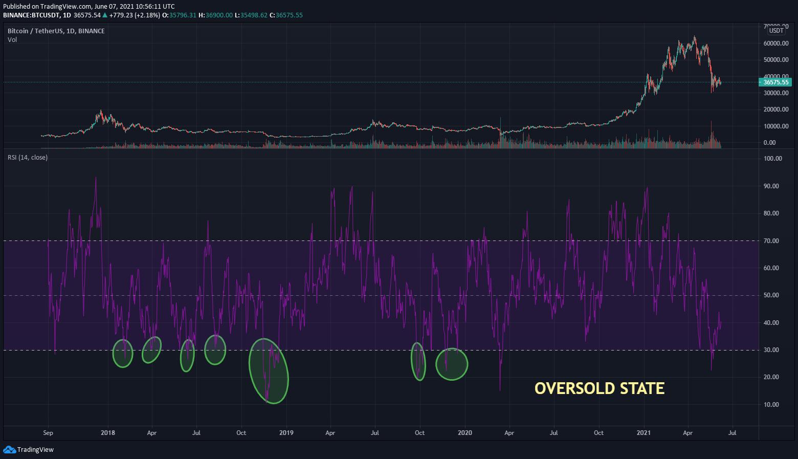 BTC/USDT RSI Chart
