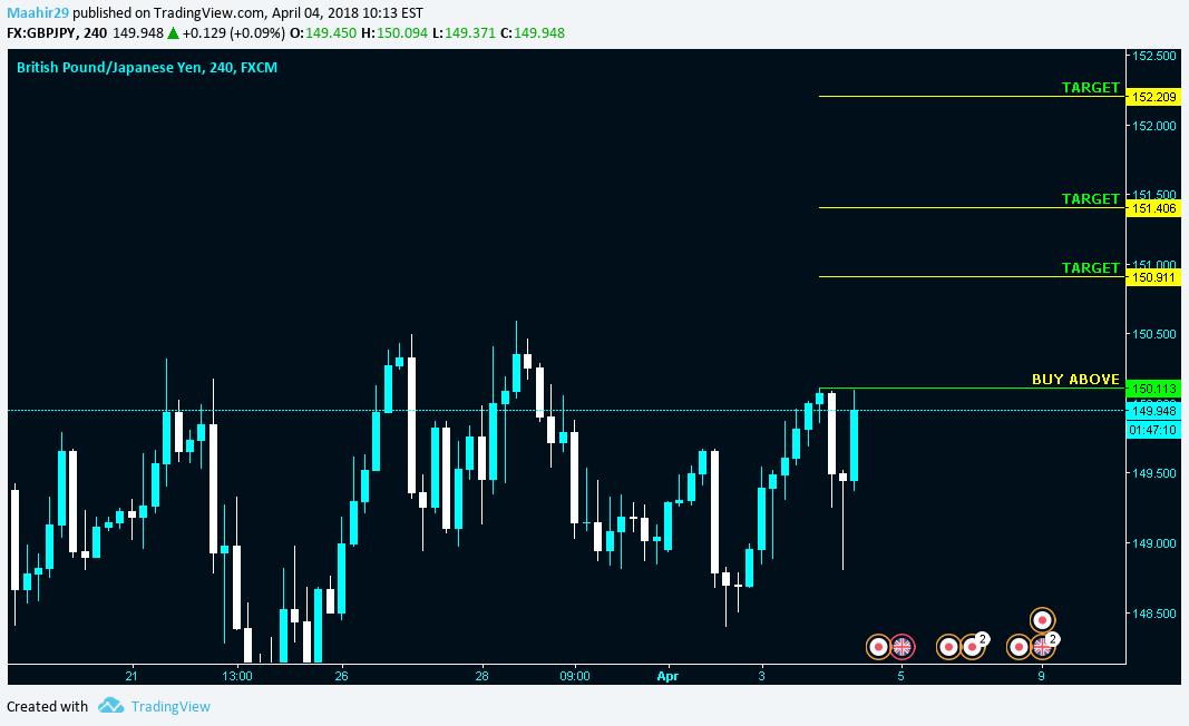 TradingView Chart Snapshot