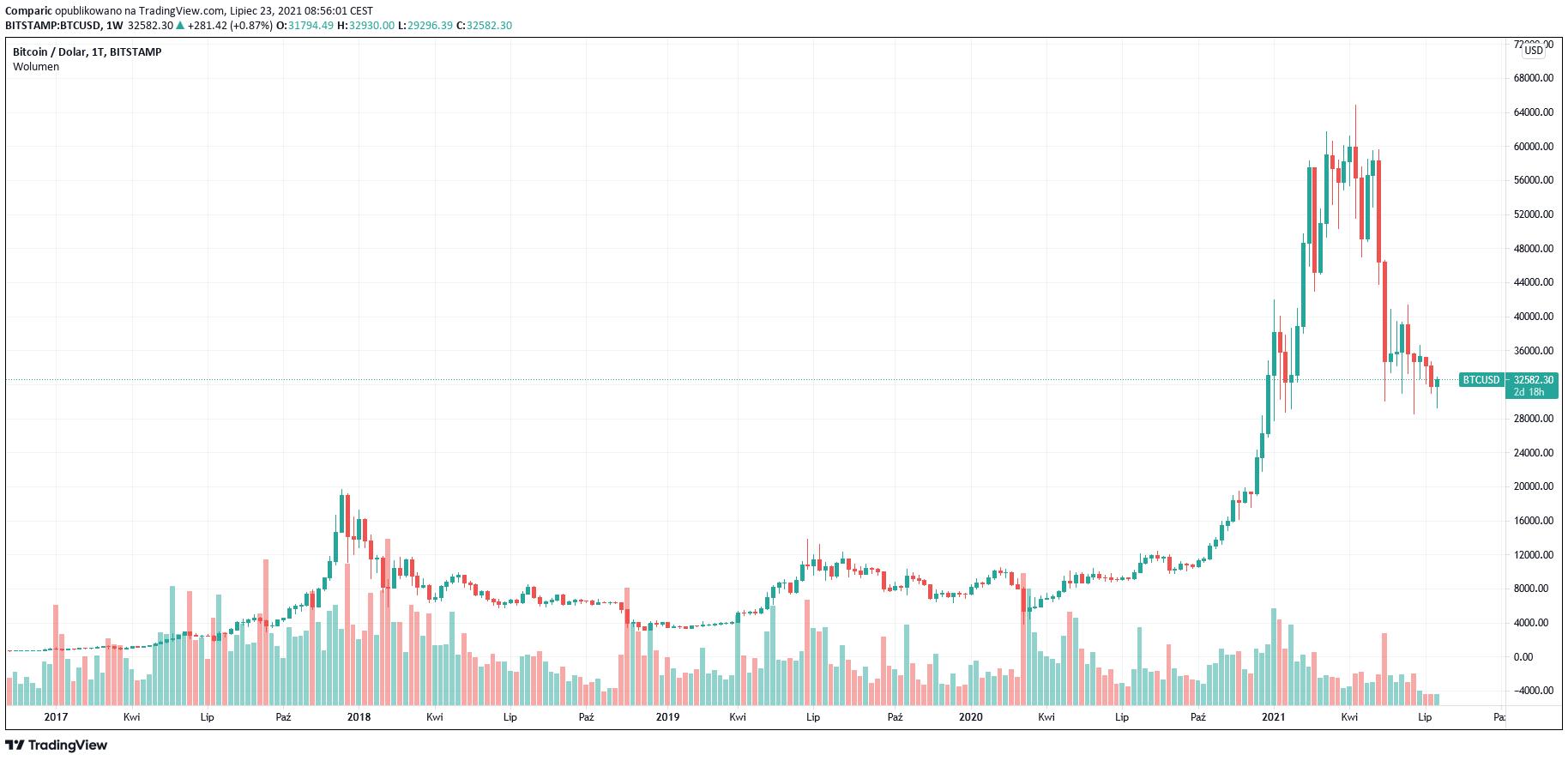 Bitcoin: trzy razy więcej inwestorów niż trzy lata temu