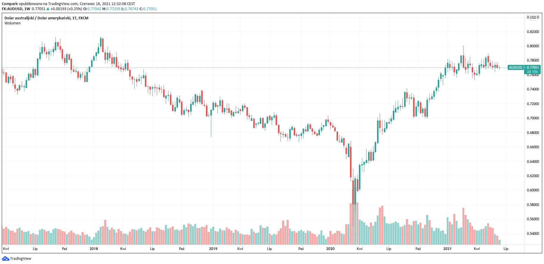 Kursy walut: funt, euro, dolar, jen, dolar według prognoz SEB