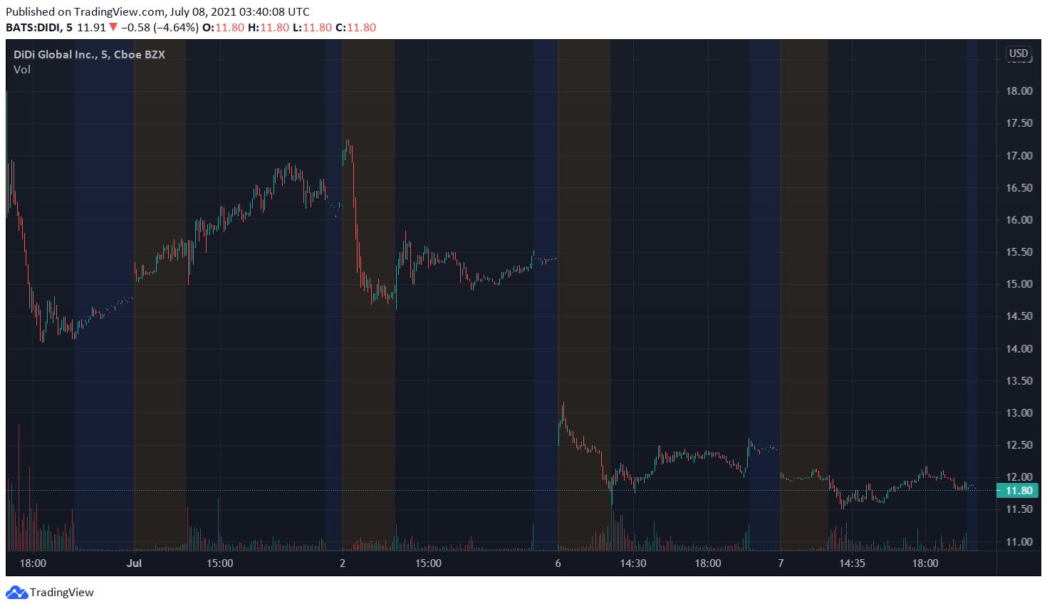 Wall Street Didi
