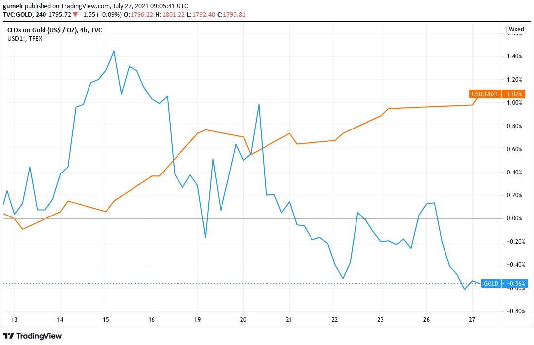 Pertumbuhan Harga Emas dan Nilai Indeks Dolar AS