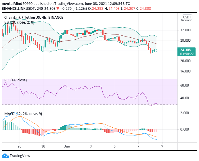 Chainlink price analysis: Chainlink price to challenge the $25 mark 1