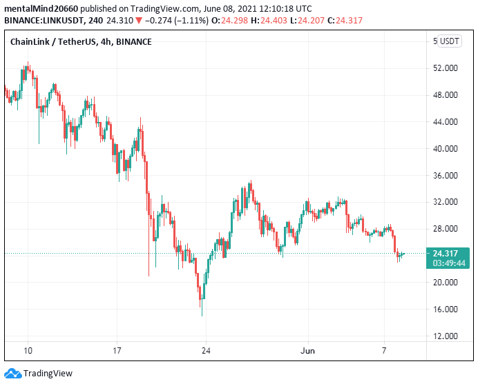Chainlink price analysis: Chainlink price to challenge the $25 mark 2
