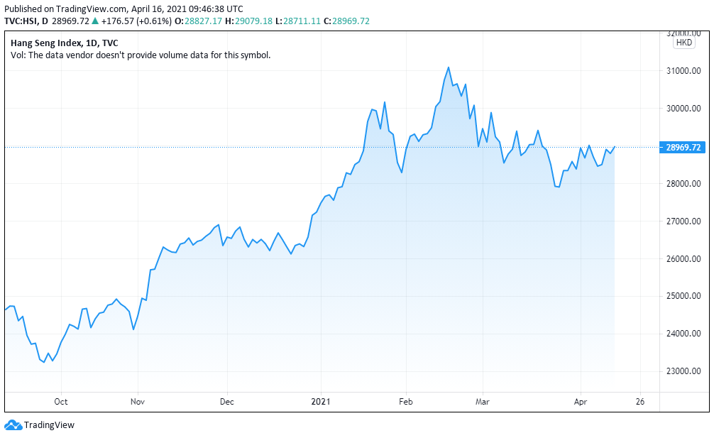 Asia Markets 16-04-2021