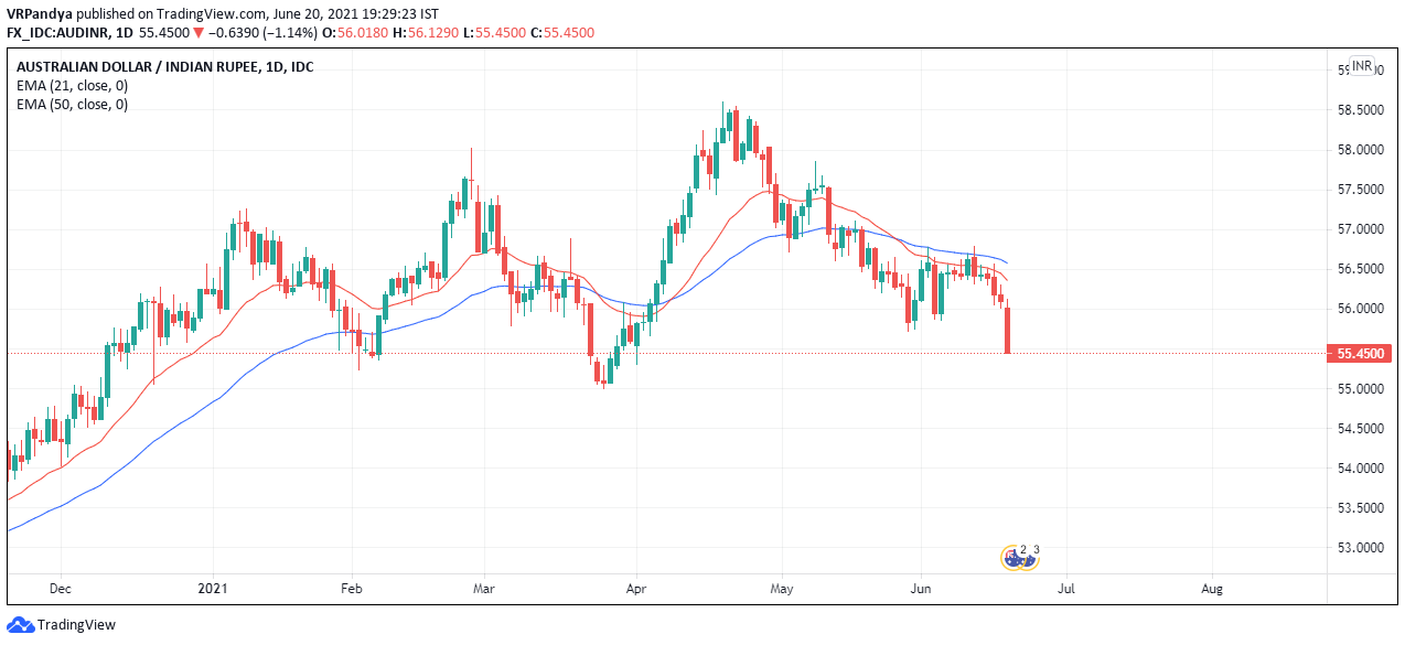 AUD to INR forecast moving average