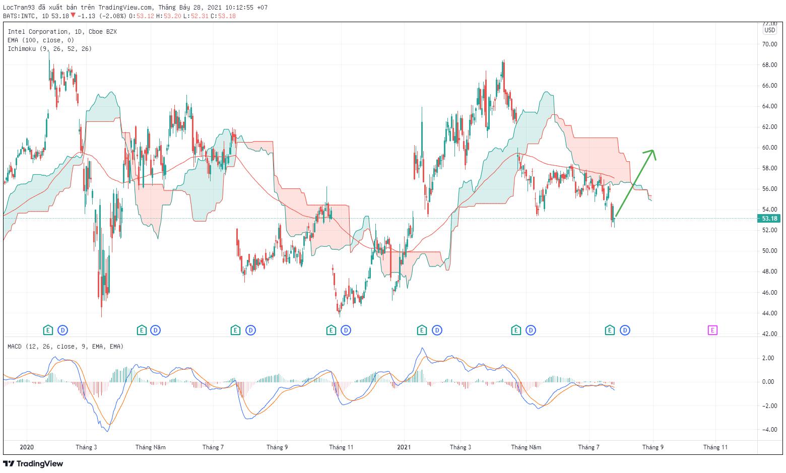 Biểu đồ cổ phiếu INTEL khung 1D