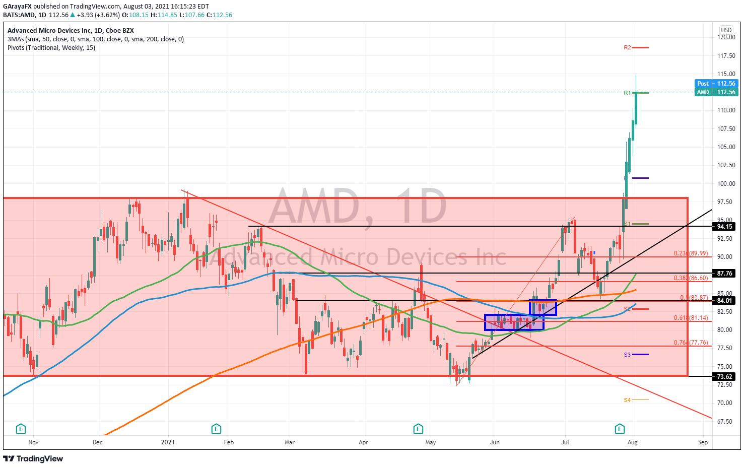 Gráfico de Diario de AMD - 03.08.21