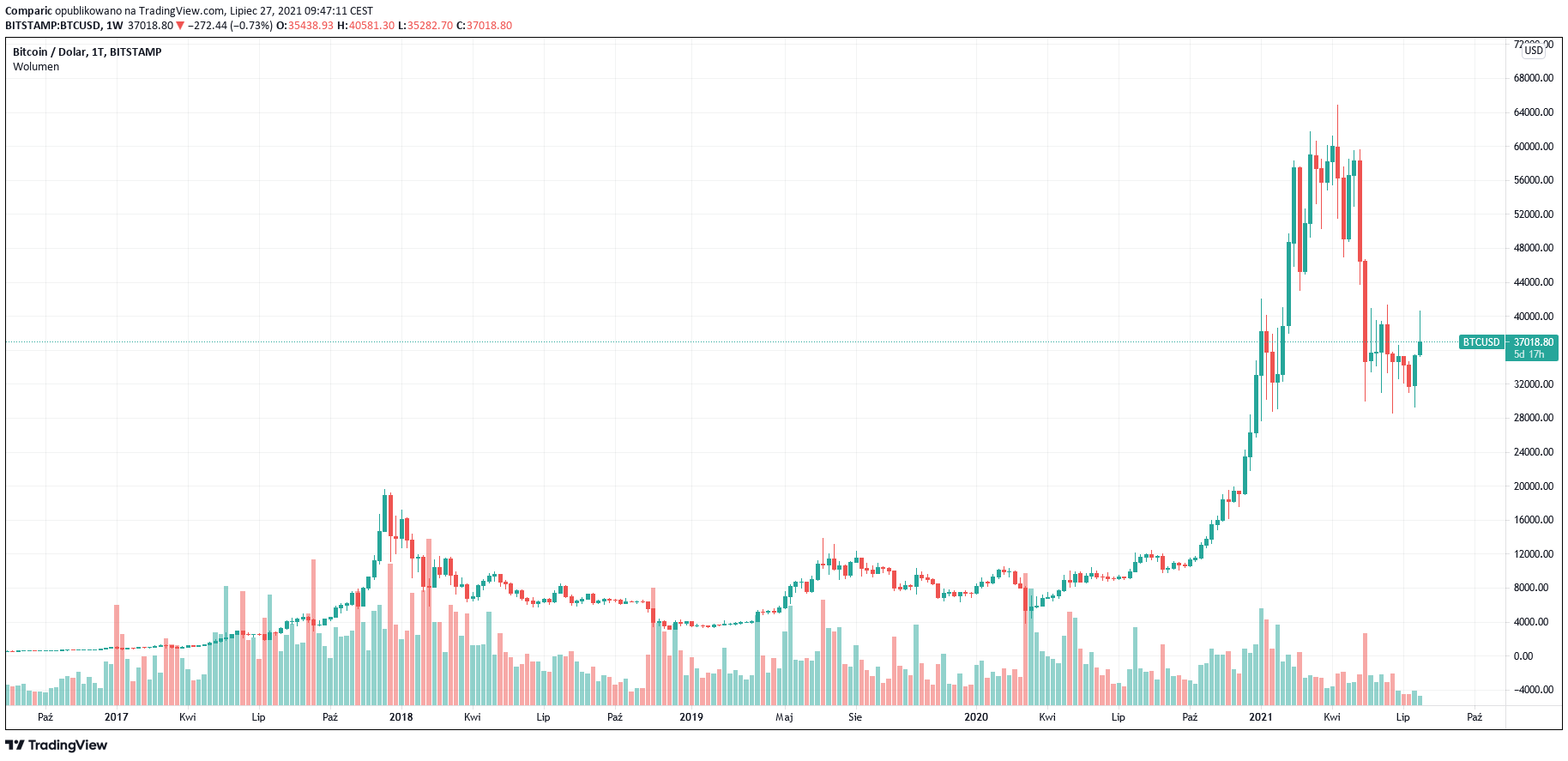Bitcoin ma najlepsze dni dopiero przed sobą zdaniem CEO firmy inwestycyjnej