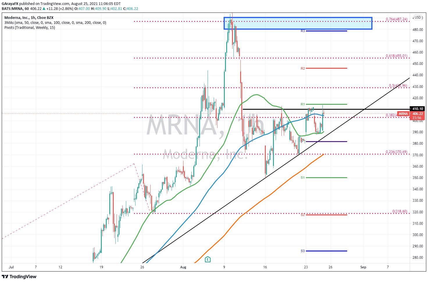 Gráfico 1H de Moderna (MRNA) - 25.08.21