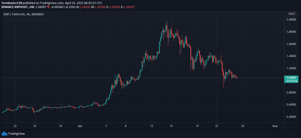 Ripple price prediction: XRP to retest $1.00 support 2