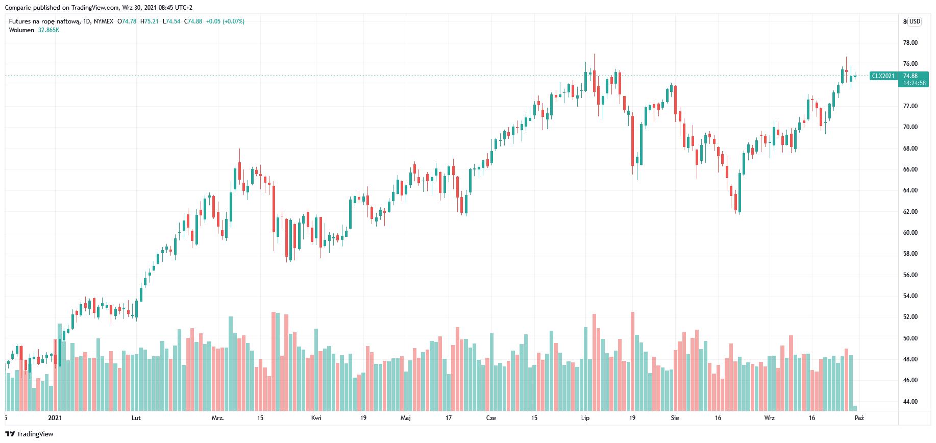 Cena ropy WTI w górę pomimo niespodziewanego zwiększenia się rezerw w USA