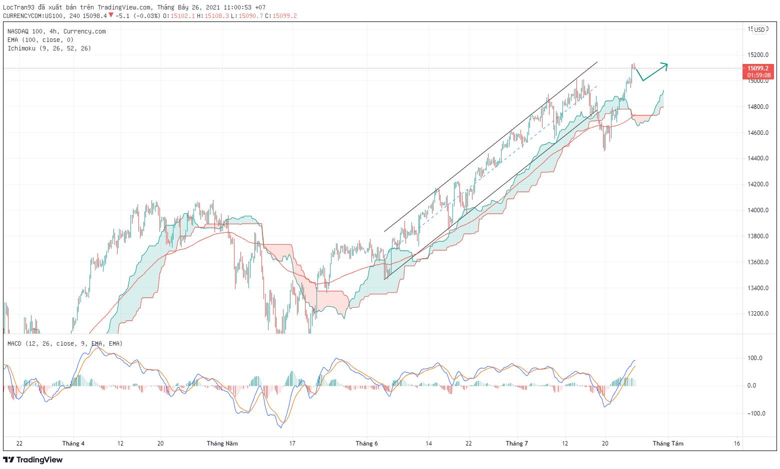 Biểu đồ chỉ số NASDAQ100 khung H4