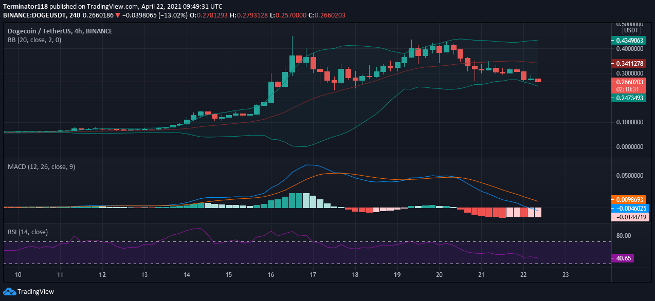 Dogecoin price prediction: DOGE to retest $0.250 support 1