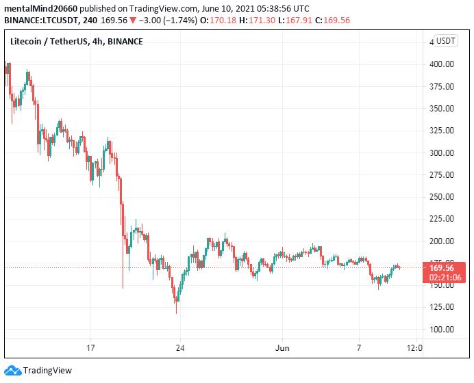 Litecoin price analysis: Litecoin price not ready to challenge the $170 mark 2