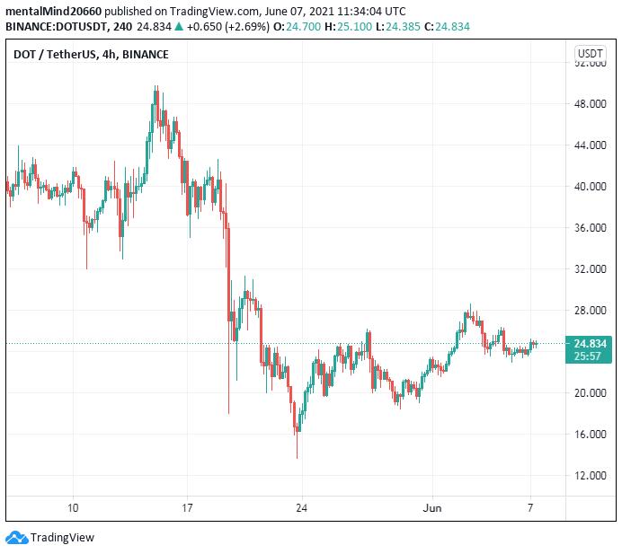 Polkadot price analysis: DOT prepares to breakthrough to $26 2