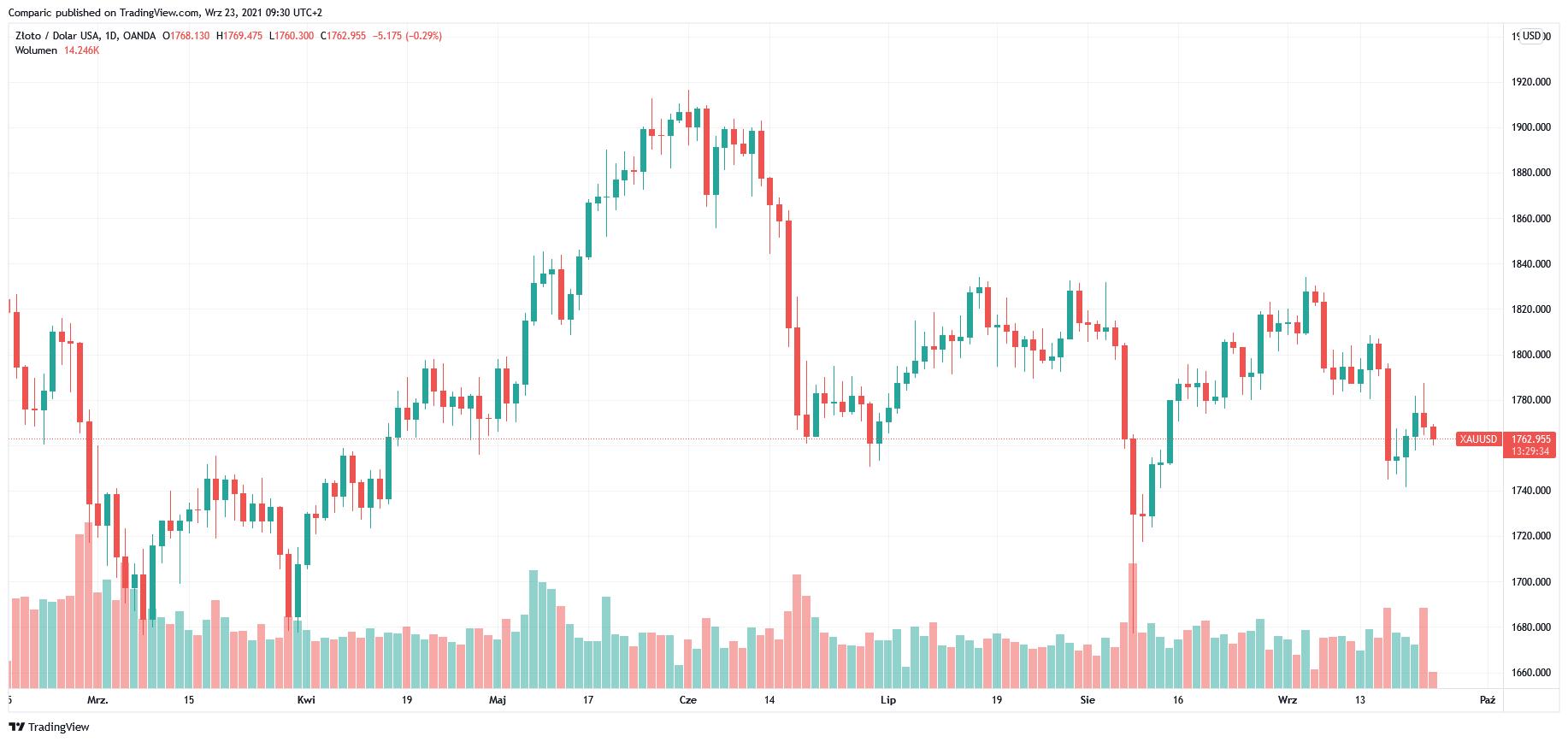 Cena złota w dół w czwartek pod presją nowych postanowień FOMC o stopach proc.