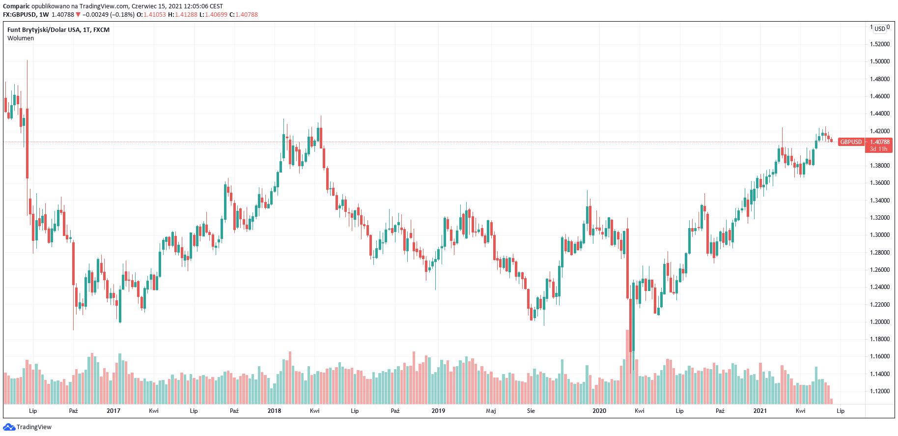 Kurs funta do dolara będzie zyskiwał nawet w obliczu nowej fali COVID, twierdzi MUFG